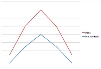 Dynamics of bells vs piano